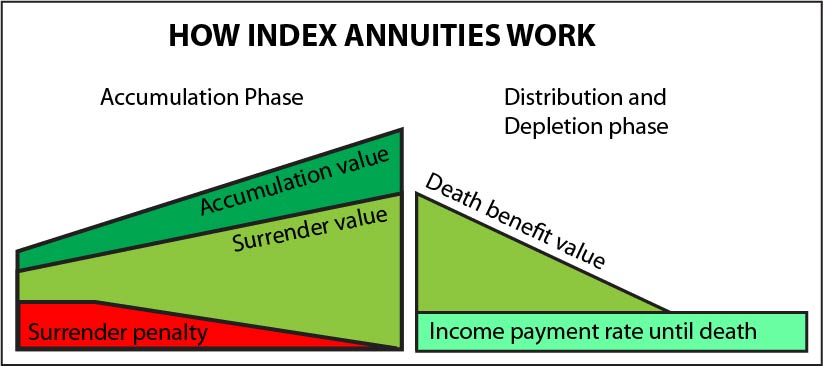 What are some tips for buying index annuities?